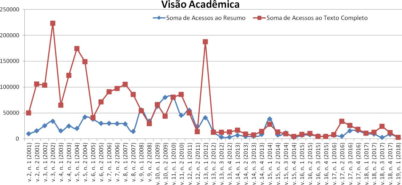 Gráfico de Acesso por edição