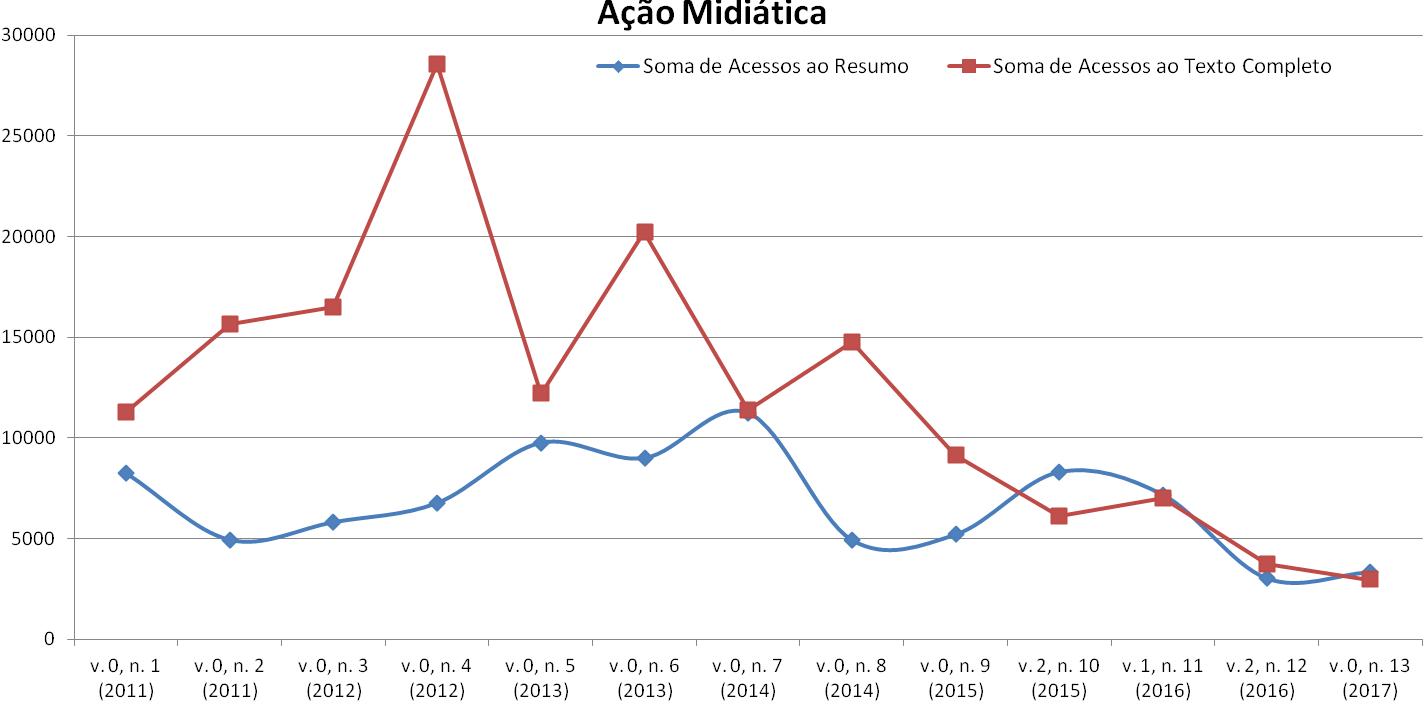 Grafico de Acesso por Edição - Ação Midiática