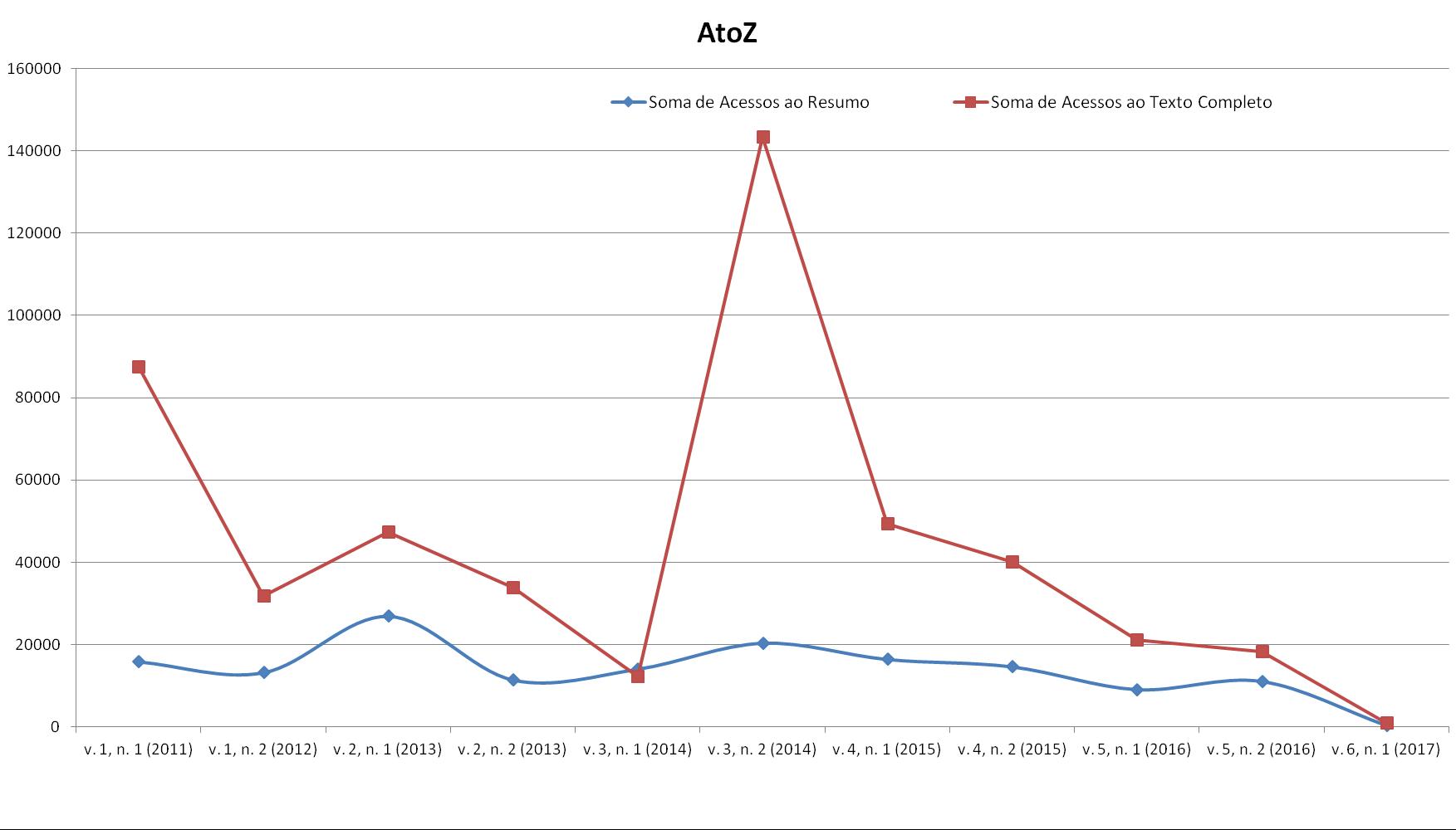 Grafico de Acesso por Edição
